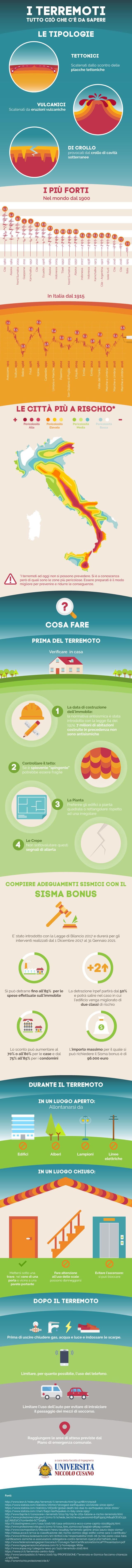 Terremoto: come adeguare la propria casa nell'infografica di Unicusano