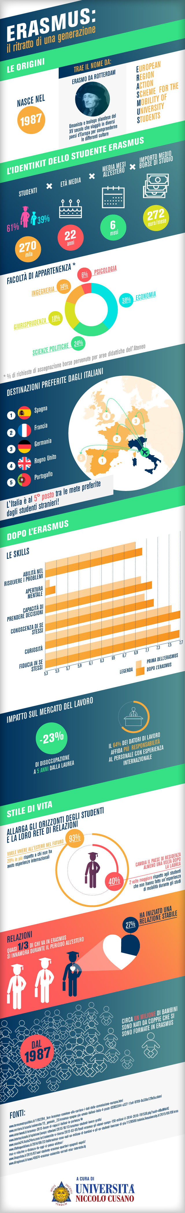 Erasmus: il ritratto di una generazione in un'infografica