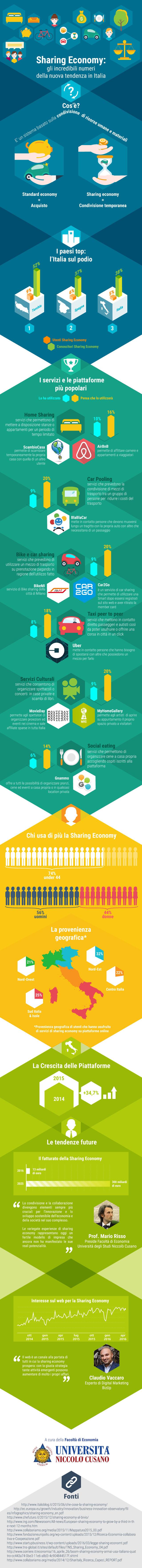 Sharing Economy: tutti i numeri nell'infografica di Unicusano