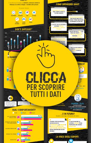 Cyberbullismo: trend e norme nell'infografica di Unicusano