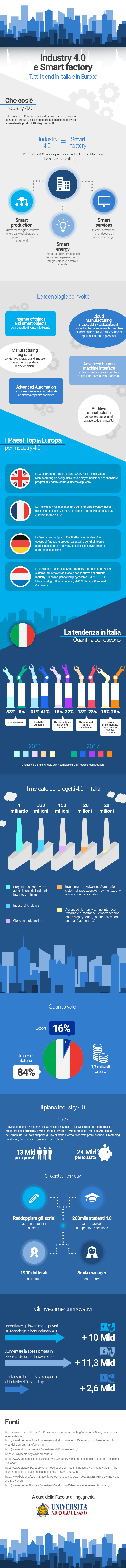 https://www.unicusano.it/blog/images/infografiche/industry-40-infografica.jpg