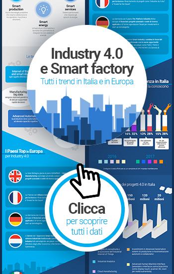 Industry 4.0: cosa è e come funziona in Italia e in Europa