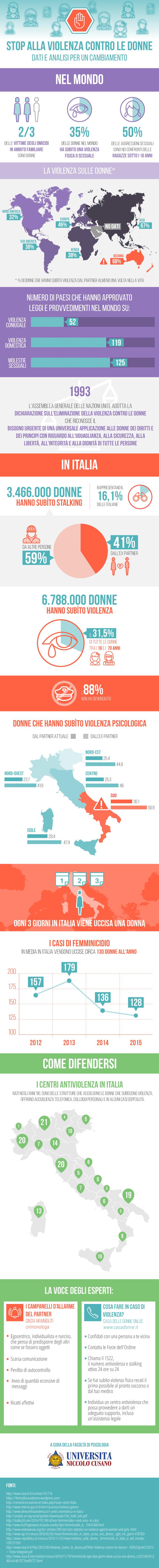 Femminicidio: tutti i numeri nell'infografica di Unicusano