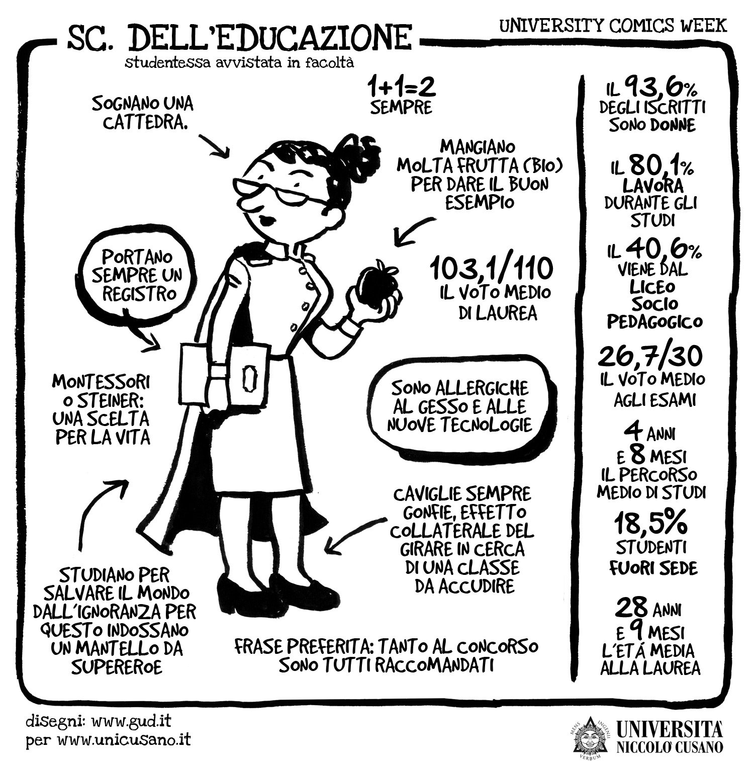 University Comics Week: Scienze educazione
