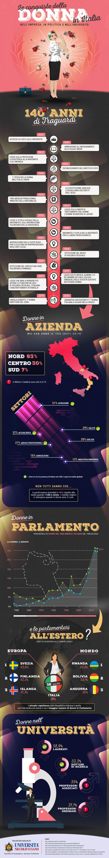 Infografica Le conquiste delle donne