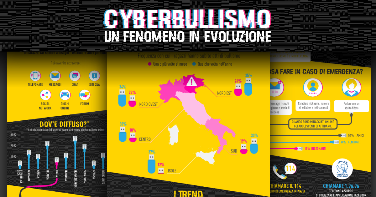 Master Bullismo e Cyberbullismo