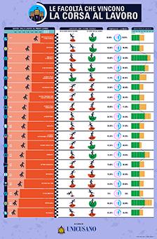 I corsi di Laurea che vincono la corsa al lavoro in una infografica